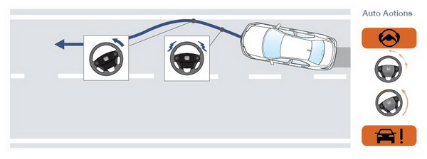 Road Departure Mitigation (RDM) with Lane Departure Warning (LDW)