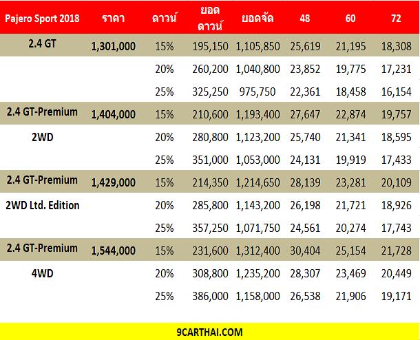 ใหม่ All New Mitsubishi Pajero Sport 2019-2020 ราคา ...